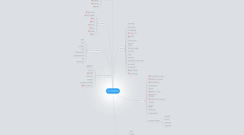 Mind Map: Frankenstein