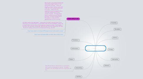Mind Map: New Media: Key Terms and/or Concepts