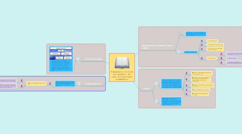 Mind Map: Информация и основные этапы работы с ней: поиск, систематизация, переработка