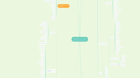 Mind Map: Educação on-line no Brasil - plataformas e ferramentas -