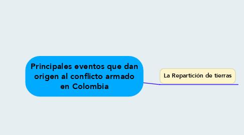 Mind Map: Principales eventos que dan origen al conflicto armado en Colombia