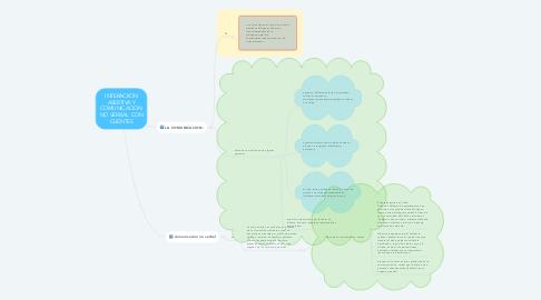 Mind Map: INTERACIION ASERTIVA Y COMUNICACION NO VERBAL  CON CLIENTES