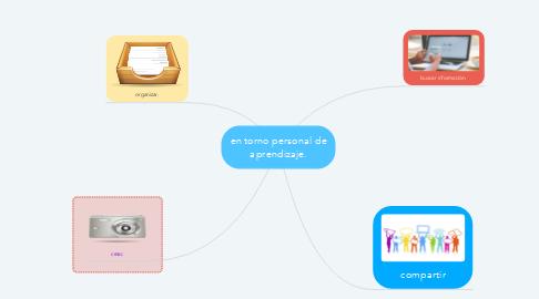 Mind Map: en torno personal de aprendizaje.