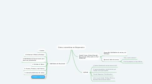 Mind Map: Cómo convertirse en Empresario