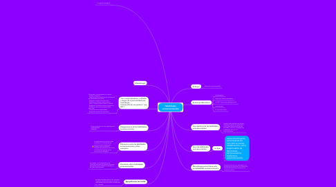 Mind Map: Habilidades socioemocionales