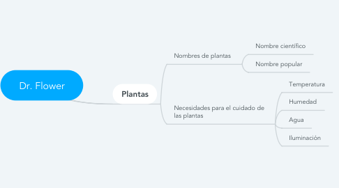 Mind Map: Dr. Flower