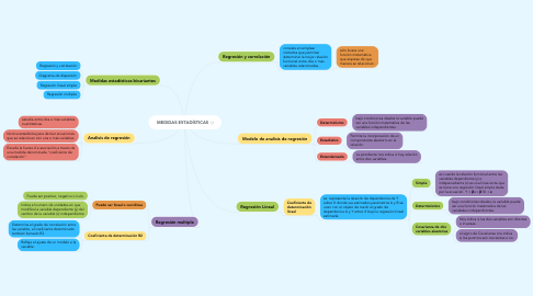 Mind Map: MEDIDAS ESTADÍSTICAS