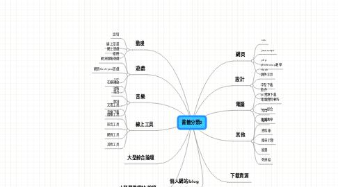 Mind Map: 書籤分類2