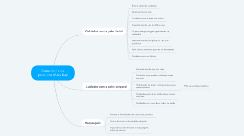 Mind Map: Consultoria de produtos Mary Kay