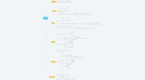 Mind Map: 仮説思考 内田和成