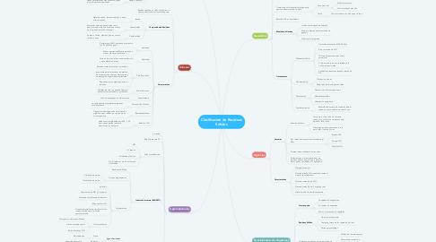 Mind Map: Clasificación de Residuos Sólidos