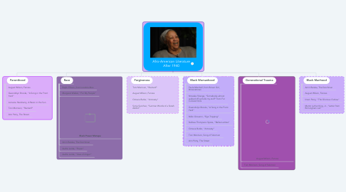 Mind Map: Afro-American Literature After 1940