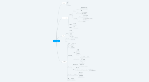 Mind Map: ブログ記事