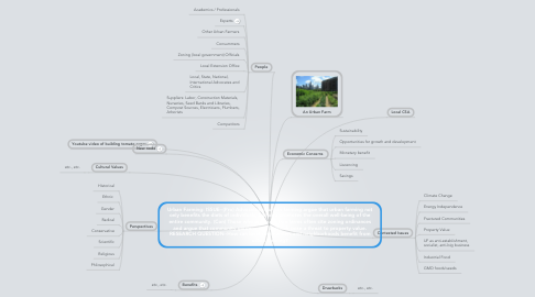 Mind Map: Urban Farming: ISSUE--(Pro) Advocates of urban farming argue that urban farming not only benefits the diets of individuals, but also promotes the overall well-being of the entire community. (Con) Those who oppose urban farms often cite zoning ordinances and argue that community gardens and livestock pose a threat to property value. RESEARCH QUESTION--How can local communities and neighborhoods benefit from urban farming?