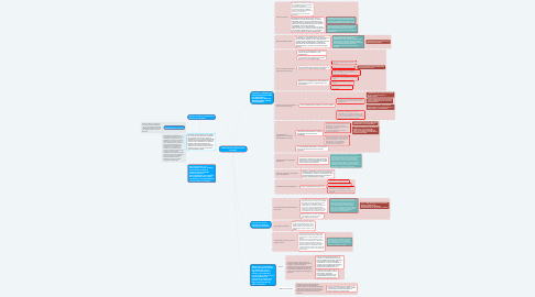 Mind Map: ANALISIS DEL DECRETO 558 DE 2020