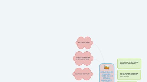 Mind Map: ORGANIZADOR VISUAL DEL JUEGO DE LOS ESTADOS FINANCIEROS BÁSICOS