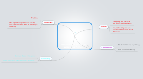 Mind Map: Individuality theme in The Lottery and Anthem