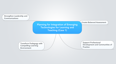 Mind Map: Planning for Integration of Emerging Technologies for Learning and Teaching (Case 1)