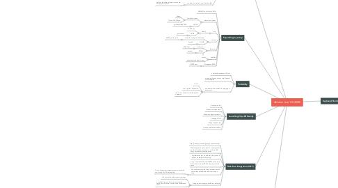 Mind Map: Ableton Live 10 (2020)