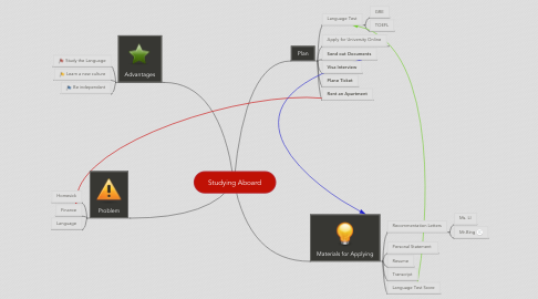 Mind Map: Studying Aboard