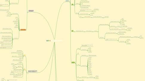 Mind Map: LA UNIÓN EUROPEA