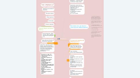 Mind Map: Кібербулінг