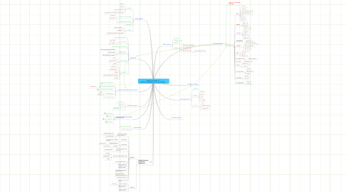 Mind Map: Weaving Your Web 2.0 PeRSSonal, Selfguided Learning, and RSSearch