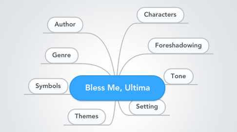 Mind Map: Bless Me, Ultima