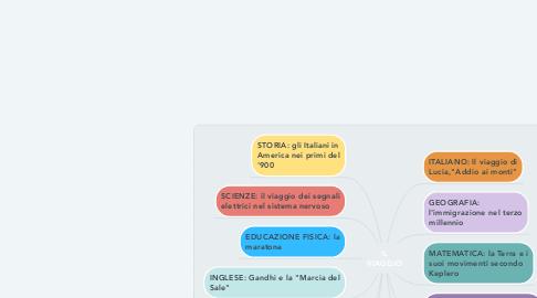 Mind Map: IL VIAGGIO