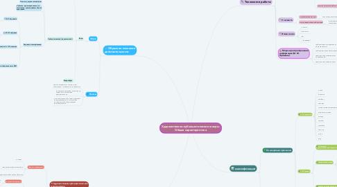Mind Map: Художественно-публицистические жанры. Общая характеристика