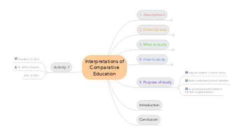 Mind Map: Interpretations of Comparative Education