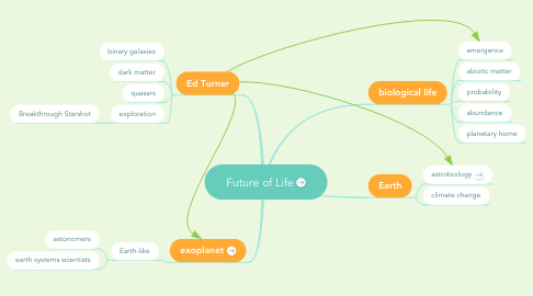 Mind Map: Future of Life