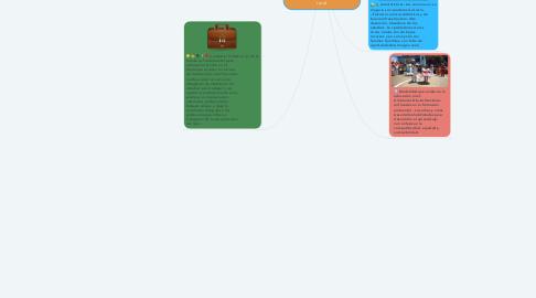 Mind Map: Ser educador Infantil en el entorno Publico en la zona rural