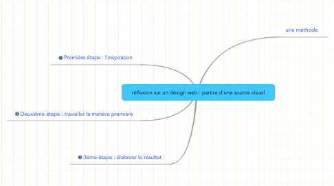 Mind Map: réflexion sur un design web : partire d'une source visuel