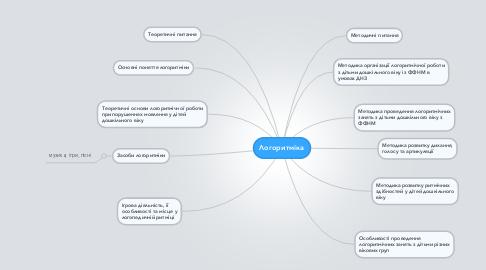 Mind Map: Логоритміка