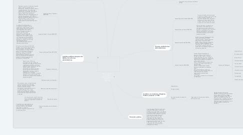 Mind Map: Régimen Político en el México contemporáneo: Cambios y Reformas