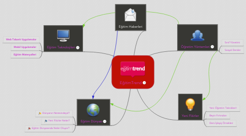 Mind Map: EğitimTrend