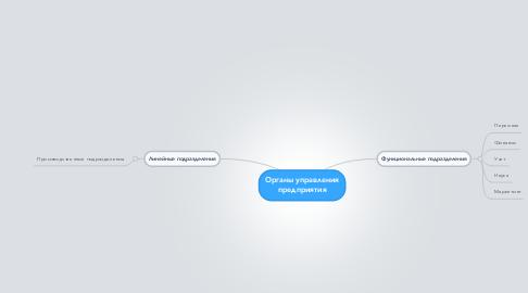 Mind Map: Органы управления предприятия