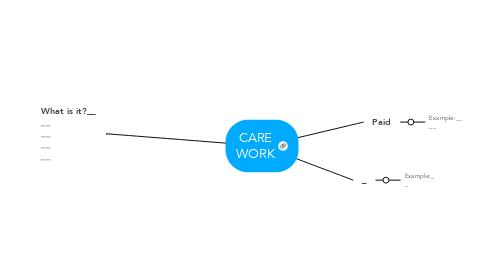 Mind Map: CARE WORK