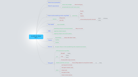 Mind Map: ZeroMQ talk, Reshef Mann