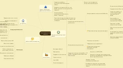 Mind Map: Отдел библиотечного развития