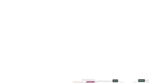 Mind Map: Reproducción y Lactancia