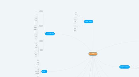 Mind Map: HUSQVARNA