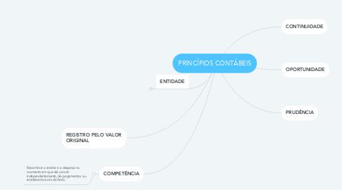 Mind Map: PRINCÍPIOS CONTÁBEIS