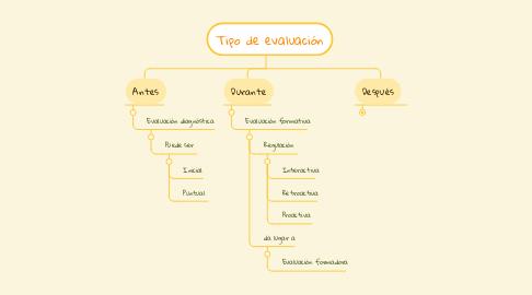 Mind Map: Tipo de evaluación