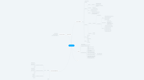 Mind Map: AgroMonitor