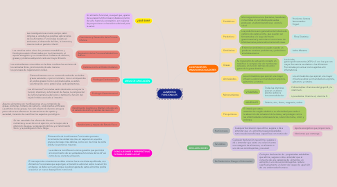 Mind Map: ALIMENTOS FUNCIONALES