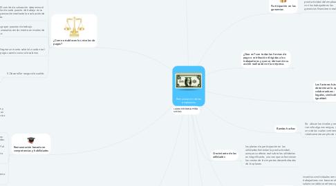 Mind Map: Remuneración de los empleados