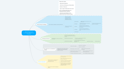 Mind Map: Methodologies and Practices for Understanding Pedagogy
