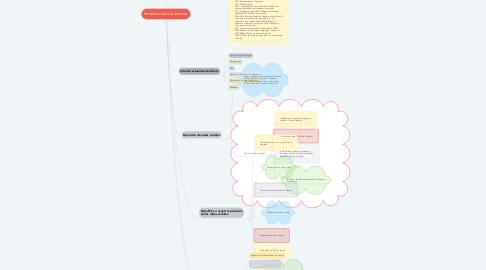 Mind Map: Introducción a la internet